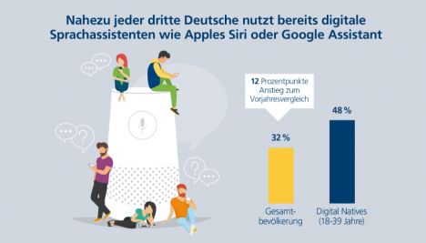 Postbank Digitalstudie