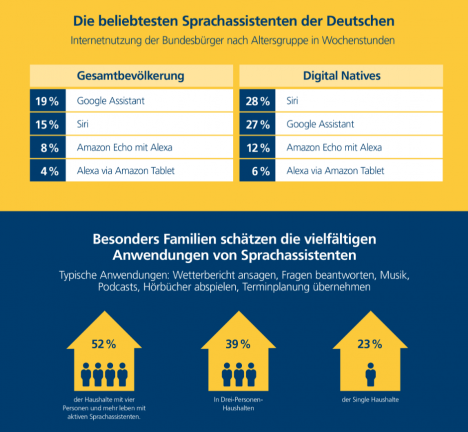 die beliebtesten Sprachassistenten der Deutschen